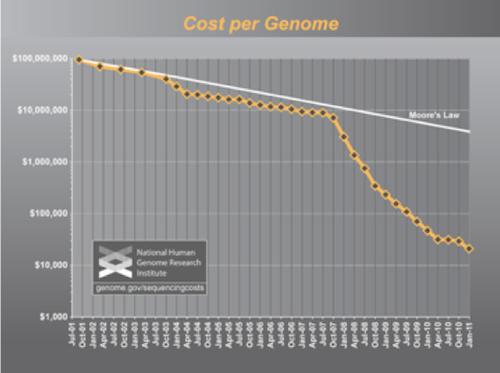 Genetica e Legge di Moore